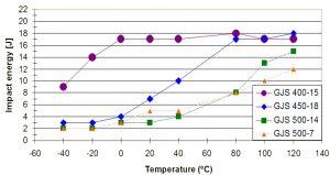 Flexion par choc - essais Charpy fonction de la température