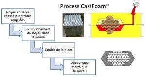 Process CastFoam®