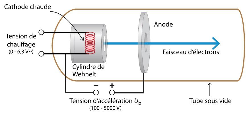 Principe du canon à électrons