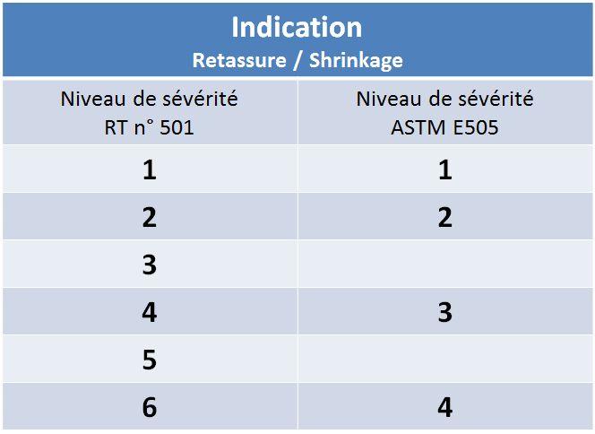 Tableau de correspondance de niveau de sévérité en contrôle radiographie (ancienne norme ASTM E505 et nouveau référentiel RT 501)