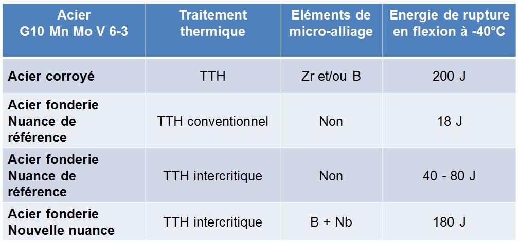 Comparaison d'aciers sans traitement thermique intercritique et avec traitement intercritique