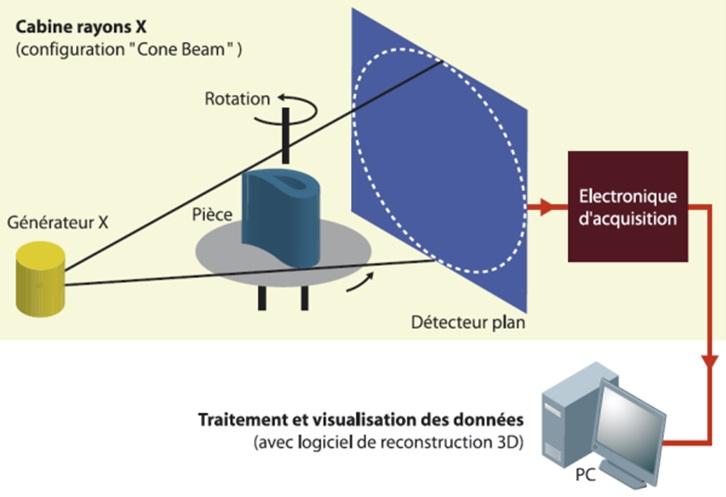 Principe de la tomographie aux rayons X d'une pièce métallique