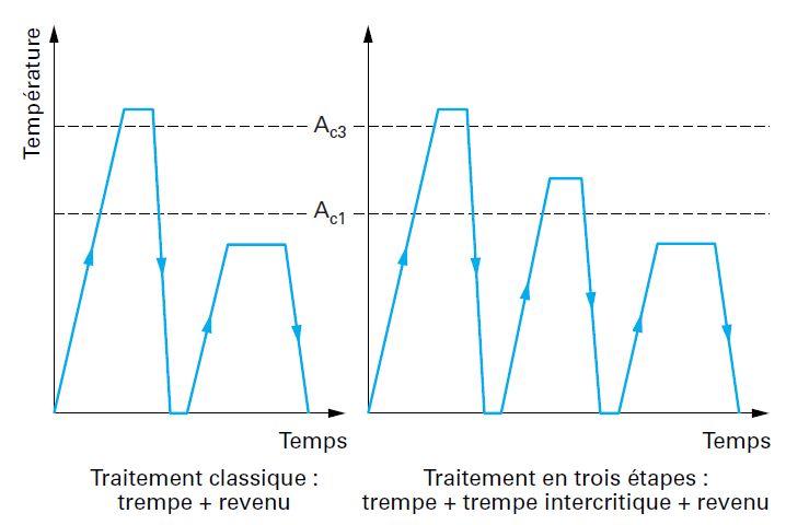 Comparaison entre un traitement thermique conventionnel et un traitement intercritique