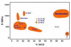 Conductivité électrique (IACS) des différents alliages de cuivre