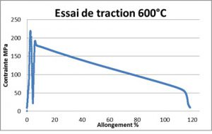 Essai de traction à 600 °C d'un alliage intermétallique Fe3Al