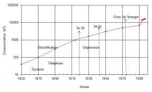 Évolution dans le temps de la consommation mondiale de cuivre