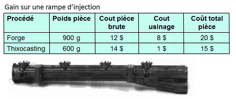 Comparatif économique entre forgeage et thixocasting