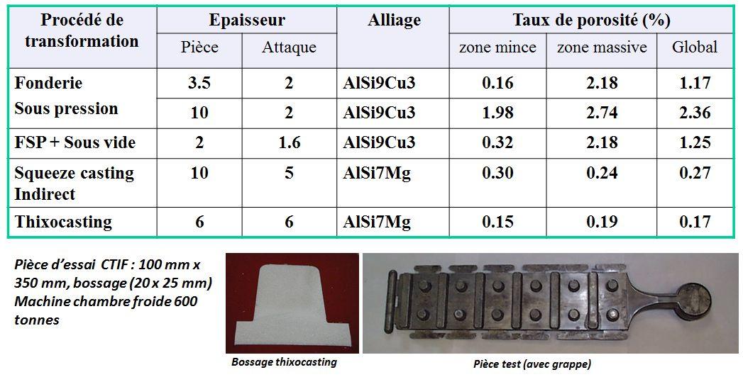 Comparatif du taux de porosité entre différents procédés de transformation d'alliages d'aluminium