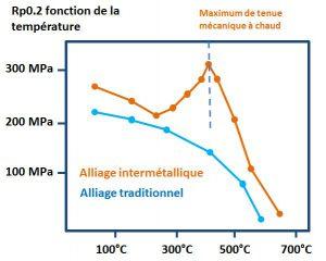 Comportement à chaud en fonction de la température - alliage traditionnel et alliage intermétallique