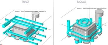 Optimisation du système de régulation d'un moule de fonderie sous pression