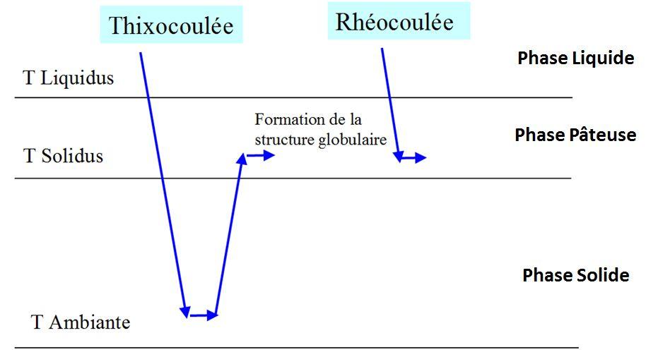 Obtention d'une structure globulaire par thixocoulée et rhéocoulée