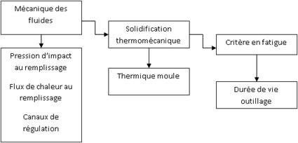 Sollicitations thermomécaniques sur les outillages métalliques