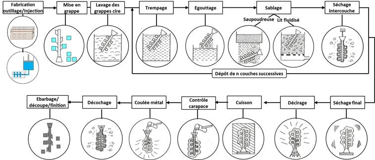 Étapes du process de fabrication de pièces de fonderie cire perdue