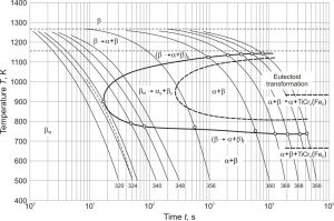 Diagramme TTC du titane Ti-6Al-5Mo-5V-1Cr avec les différentes phases
