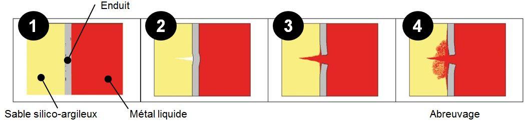 Mécanisme de l'abreuvage liée à la couche d enduit