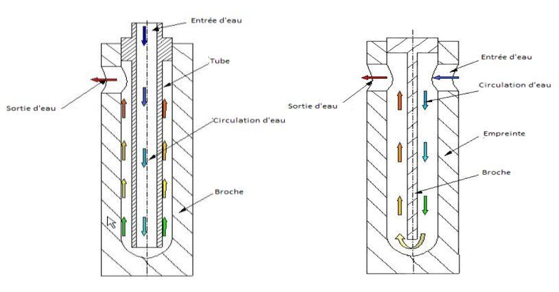 Puits de refroidissement a l eau - moule de fonderie sous pression