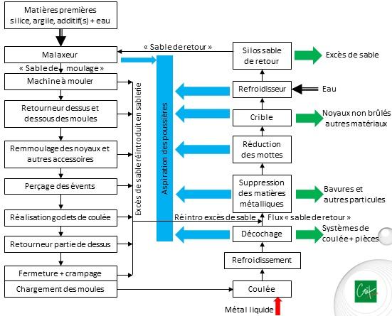 Synoptique du process de moulage et de noyautage
