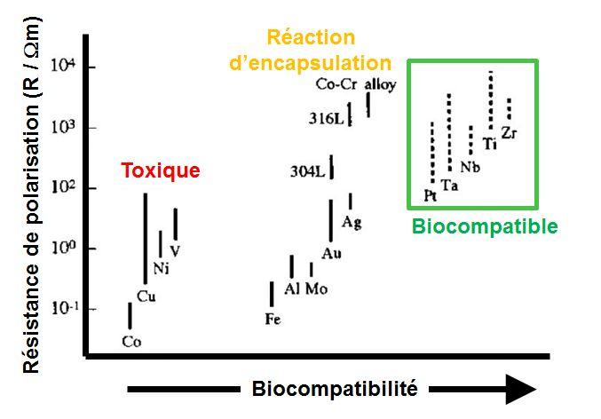 Biocompatibilité des différents matériaux métalliques