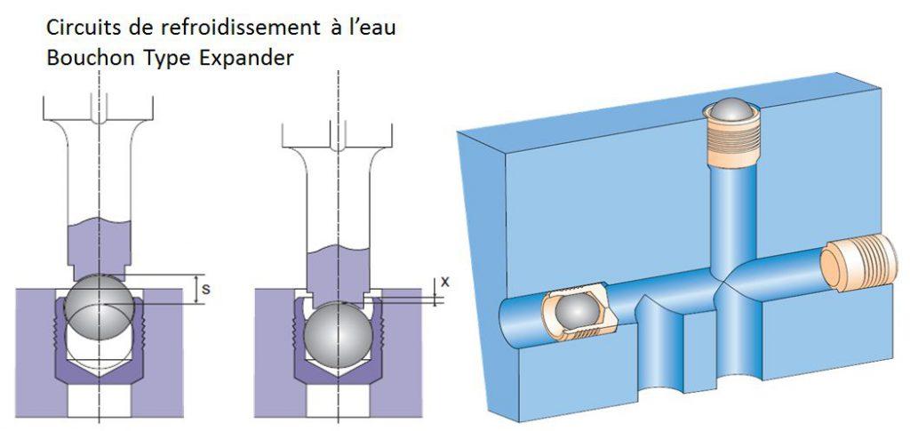 Circuit de refroidissement de moule - bouchons type Expander