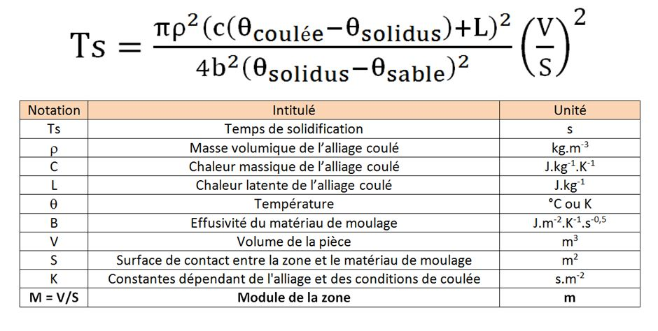 Calcul du temps de solidification local - module géométrique