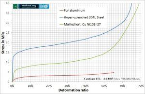 Mousses métalliques au comportement ductile - courbes régulières