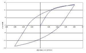 Boucle expérimentale pour identification du modelé d'écrouissage.