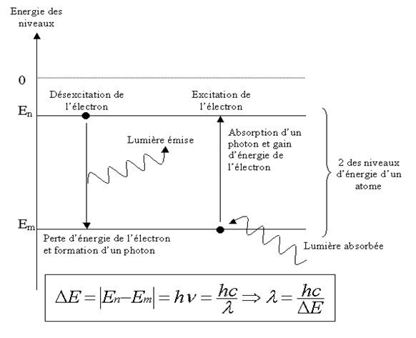 Energie des niveaux des atomes - spectrométrie étincelles.