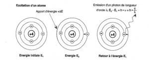 Excitation d un atome - spectrométrie a étincelle.