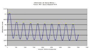 Premiers cycles de déformation en flexion plane sous 75 kN.