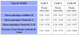 calcul MARC de la flèche en fonction du type de modèle.