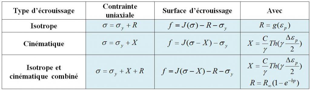 contraintes uni axiale selon le type de modèle utilisé.