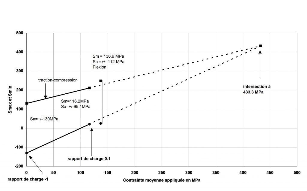 Diagramme de Goodman pour des éprouvettes en fonte usinées