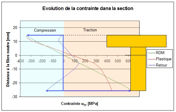 Evolution de la contrainte dans la section.