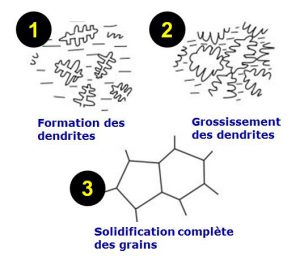Formation des grains lors de la solidification