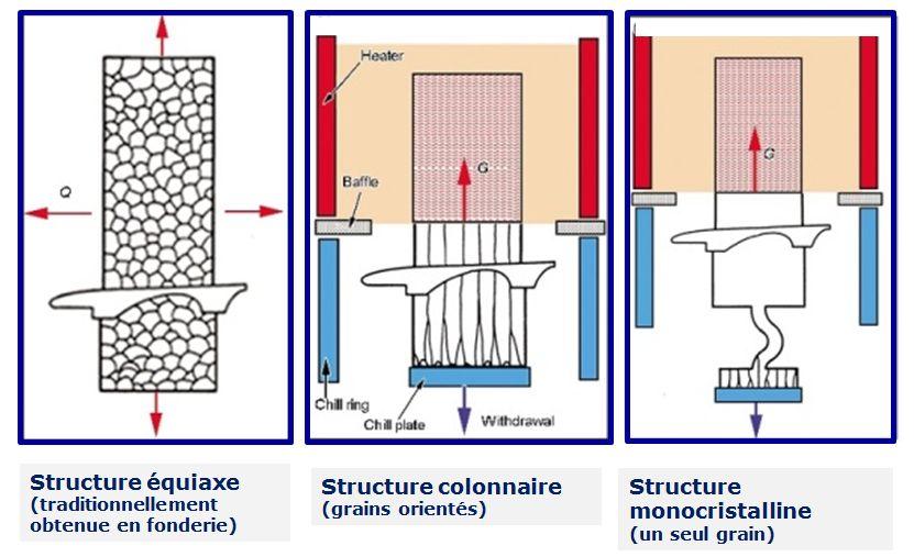 Les différentes structures de solidification.