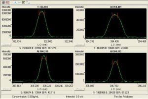 spectre - analyse par voie humide ICP des alliages