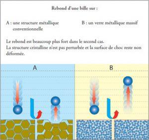 Choc élastique quasi-parfait dans les alliages métalliques amorphes.