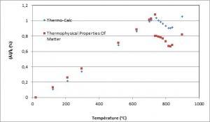Dilatation d'un acier - comparaison Thermo-Calc et base de données.