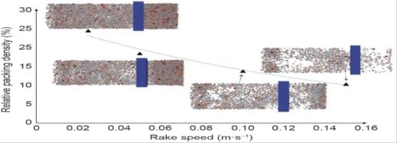 Effet de la vitesse de lasage sur la densité relative du lit de poudre.
