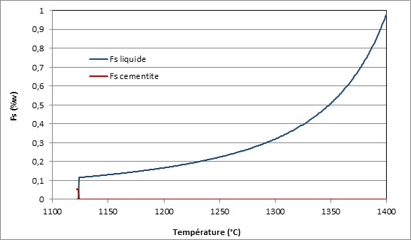 Evolution des fractions massiques en cémentite pour un acier.
