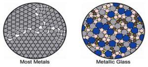 Structure des alliages cristallins et des alliages métalliques amorphes.