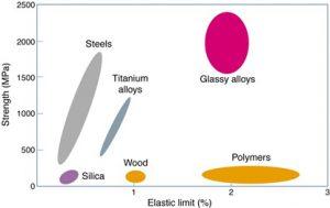 Caractéristiques comparées des différentes familles de matériaux.