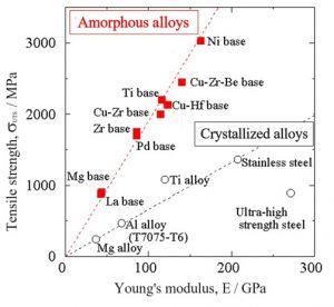 Caractéristiques mécaniques des alliages métalliques amorphes.