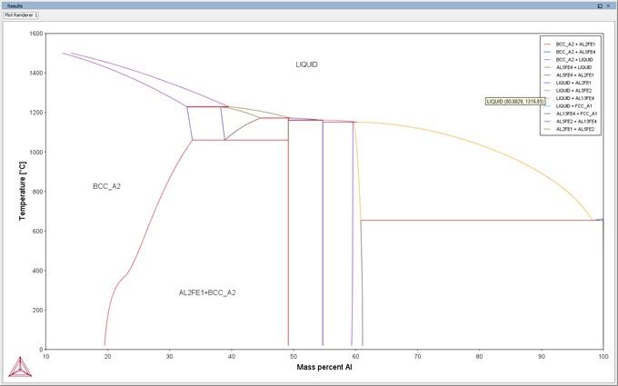 L U0026 39 Alloy Design Par Le Calcul Thermodynamique Avec Thermo-calc