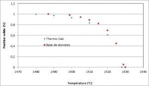 Fraction solide acier bas carbone - Thermo-Calc et base de données.