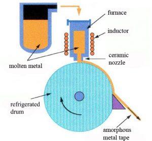 Machine de melt spinning pour la transformation des verres métalliques