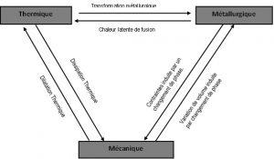 Des phénomènes thermique mécanique et métallurgie.