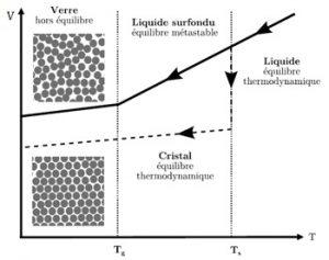 Alliages métalliques amorphes et structures cristallines.