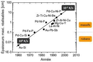 Alliages métalliques amorphes -évolution de la vitesse de solidification.