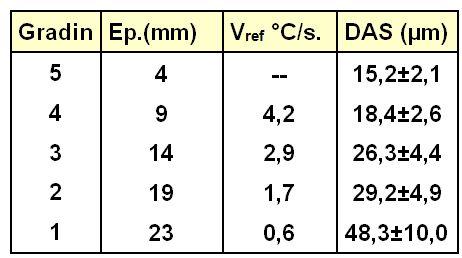 Corrélation entre DAS et vitesse de refroidissement.
